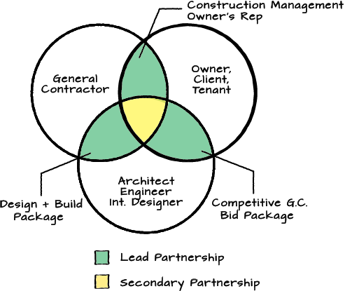 how to decide between contractor bids