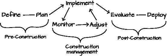 Cms Construction Management : Cms bush construction management specialists